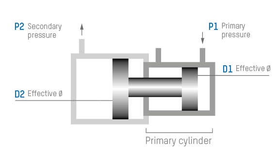 Technical data of pressure reducer