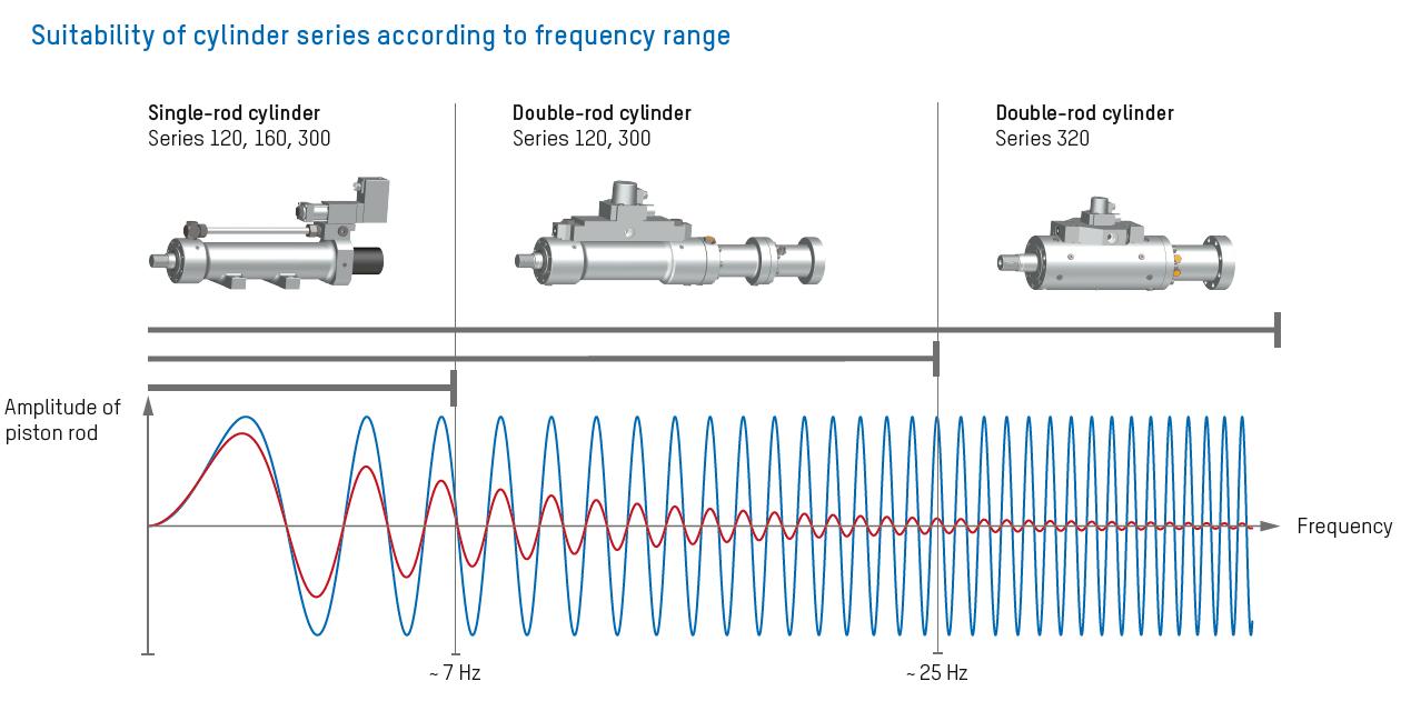 Hydraulic servo actuators| Hänchen hydraulic cylinders