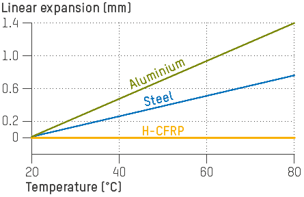 Carbon fibers have a very low negative coefficient of thermal expansion in longitudinal direction. This makes H-CFRP® an interesting material for very precise applications.