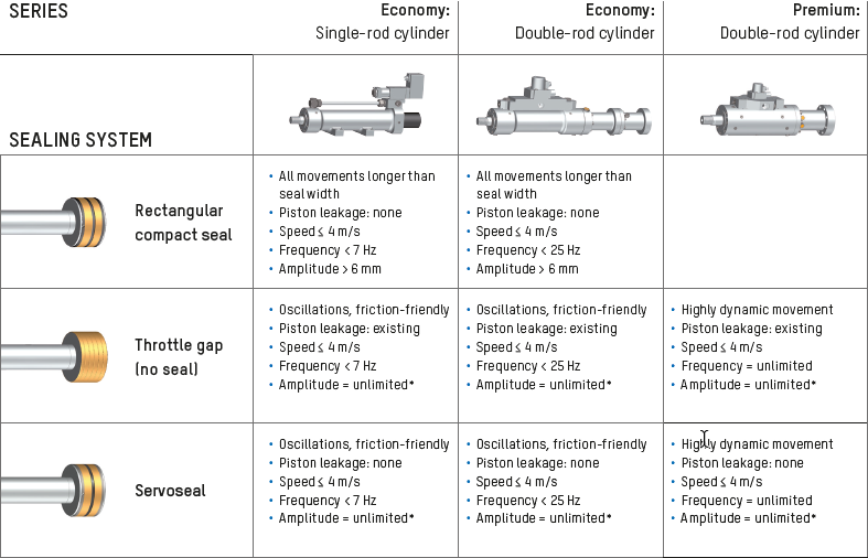 Piston types for test engineering